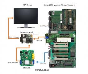 A1200 VGA diagram