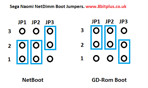 Netboot with Naomi netdimm, Setup and instructions