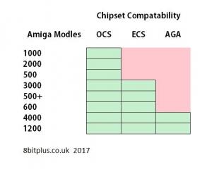 Amiga Chipsets